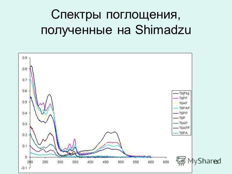 13 Спектры поглощения, полученные на Shimadzu
