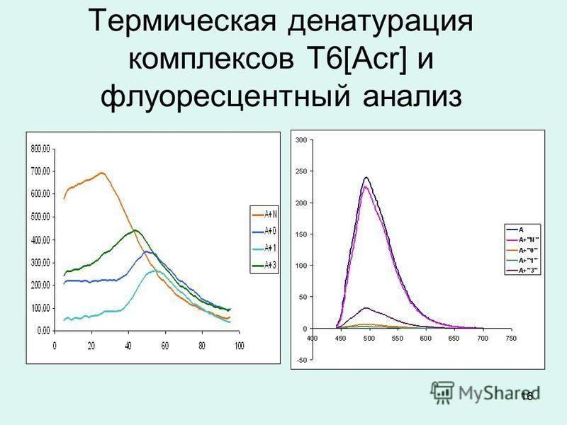 16 Термическая денатурация комплексов T6[Acr] и флуоресцентный анализ