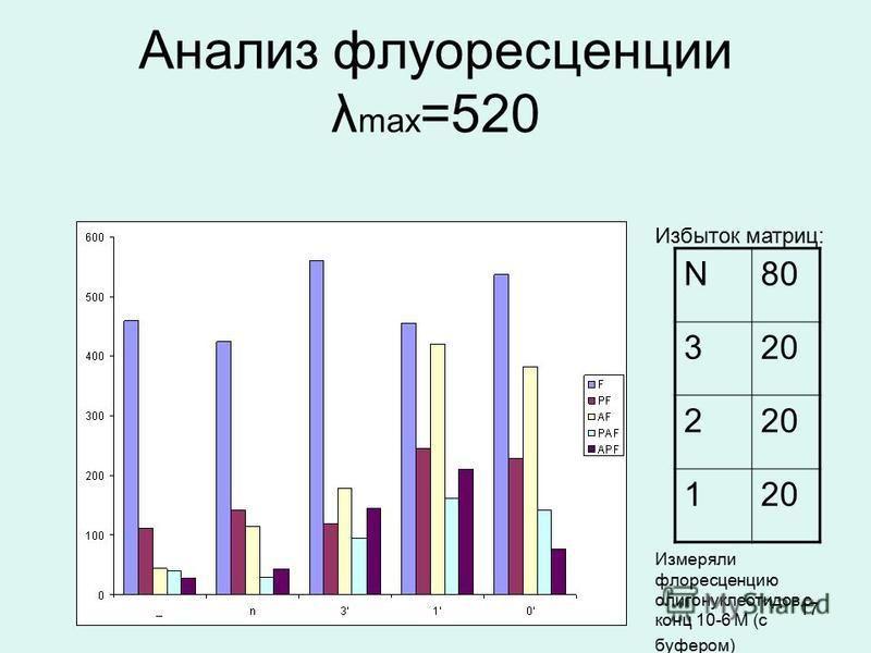 17 Анализ флуоресценции λ max =520 N80 320 2 1 Избыток матриц: Измеряли флуоресценцию олигонуклеотидов с конц 10-6 М (с буфером)