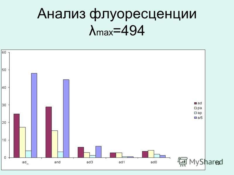 19 Анализ флуоресценции λ max =494