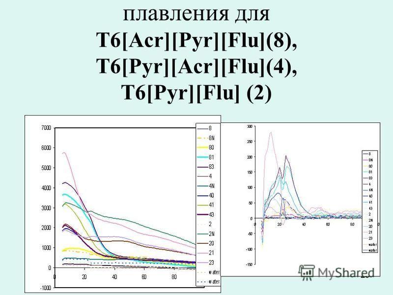 20 Кривые флуоресцентного плавления для T6[Acr][Pyr][Flu](8), T6[Pyr][Acr][Flu](4), T6[Pyr][Flu] (2)