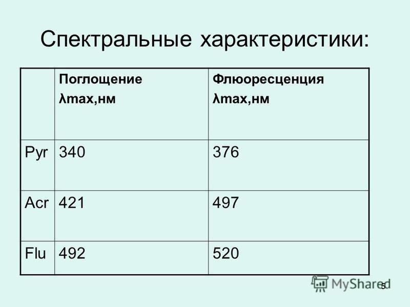 5 Спектральные характеристики: Поглощение λmax,нм Флюоресценция λmax,нм Pyr340376 Acr421 497 Flu492520