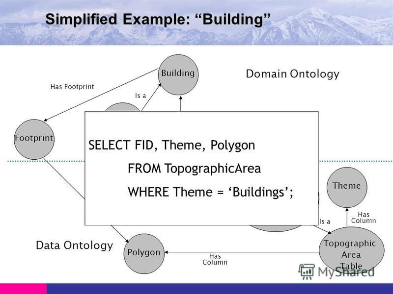 Simplified Example: Building Footprint Building House Has Footprint Has Column Is a Has Column Polygon DB Building Theme Topographic Area Table Is a Topographic AreaTable and hasColumn (Theme and (has FieldValue has Buildings)) Domain Ontology Data O