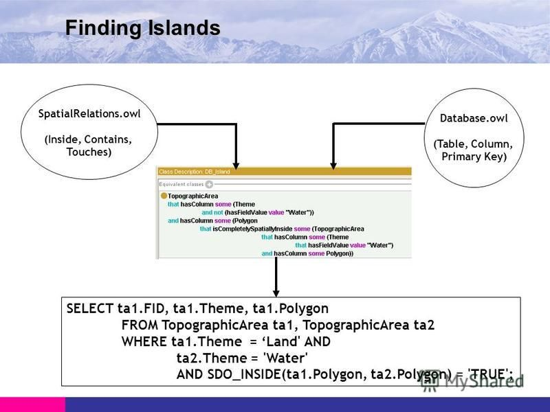 Finding Islands Database.owl (Table, Column, Primary Key) SpatialRelations.owl (Inside, Contains, Touches) SELECT ta1.FID, ta1.Theme, ta1.Polygon FROM TopographicArea ta1, TopographicArea ta2 WHERE ta1.Theme = Land' AND ta2.Theme = 'Water' AND SDO_IN