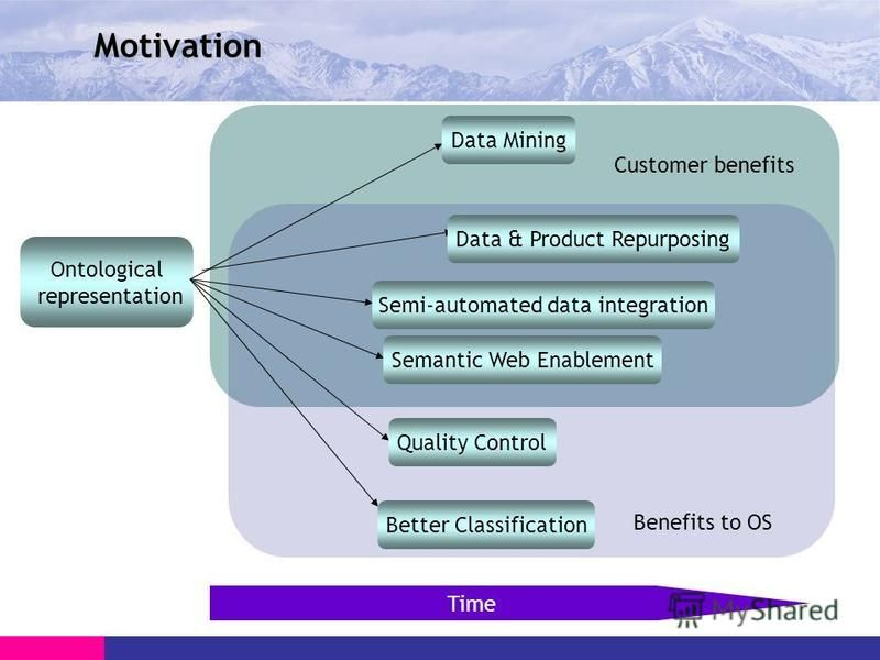 Motivation Ontological representation Benefits to OS Customer benefits Data Mining Data & Product Repurposing Semantic Web Enablement Semi-automated data integration Better Classification Quality Control Time