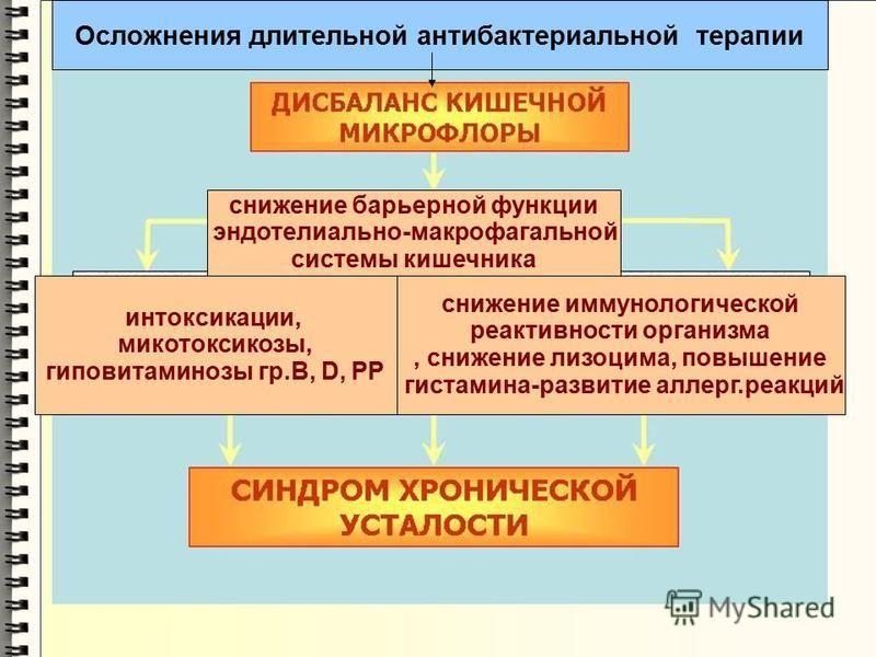 снижение барьерной функции эндотелиальной-макрофагальной системы кишечника снижение иммунологической реактивности организма, снижение лизоцима, повышение гистамина-развитие аллергии.реакций интоксикации, микотоксикозы, гиповитаминозы гр.В, D, PP Осло