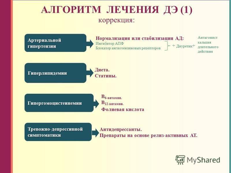 Нормализация или стабилизация АД: Ингибитор АПФ Блокатор ангиотензиновых рецепторов АЛГОРИТМ ЛЕЧЕНИЯ ДЭ (1) коррекция: Артериальной гипертензии Гиперлипидемии Гипергомоцистеинемии Тревожно-депрессивной симптоматики Диета. Статины. В 6-витамин. В 12-в
