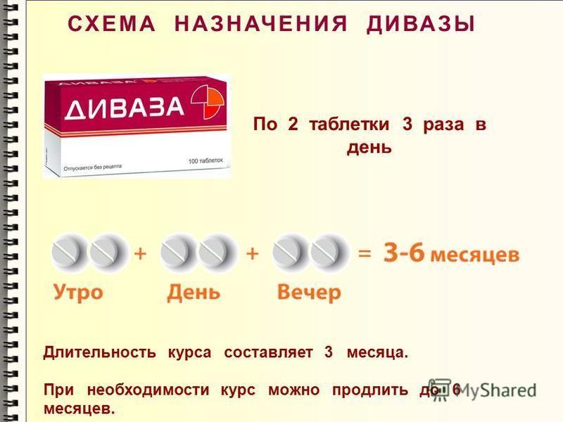 По 2 таблетки 3 раза в день Длительность курса составляет 3 месяца. При необходимости курс можно продлить до 6 месяцев. СХЕМА НАЗНАЧЕНИЯ ДИВАЗЫ