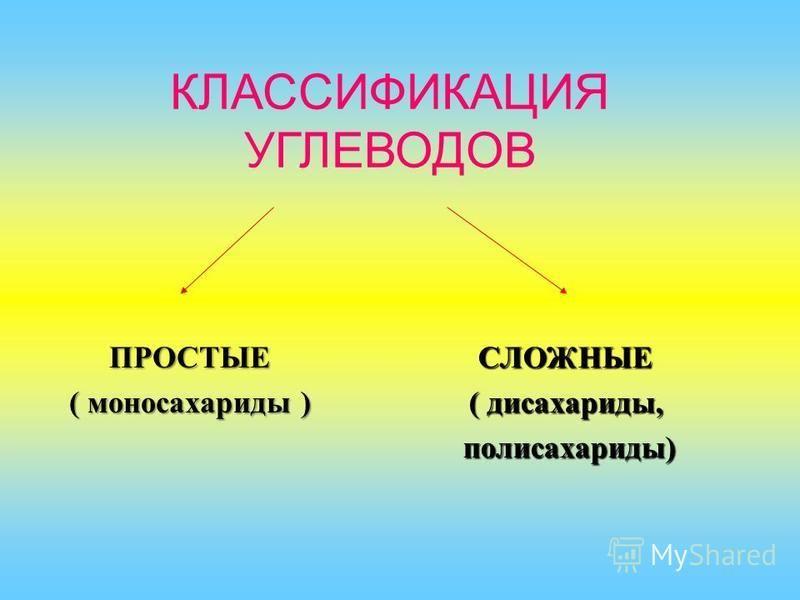 КЛАССИФИКАЦИЯ УГЛЕВОДОВ ПРОСТЫЕ ( моносахариды ) СЛОЖНЫЕ ( дисахариды, полисахариды) полисахариды)