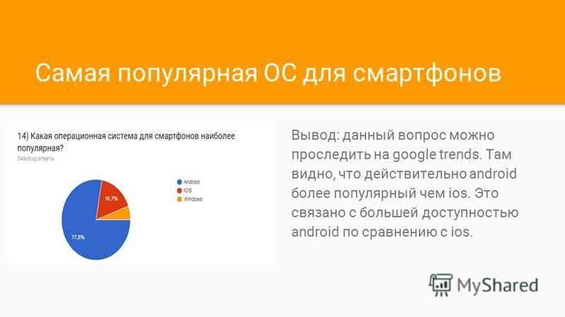 Самая популярная ОС для смартфонов Вывод: данный вопрос можно проследить на google trends. Там видно, что действительно android более популярный чем ios. Это связано с большей доступностью android по сравнению с ios.