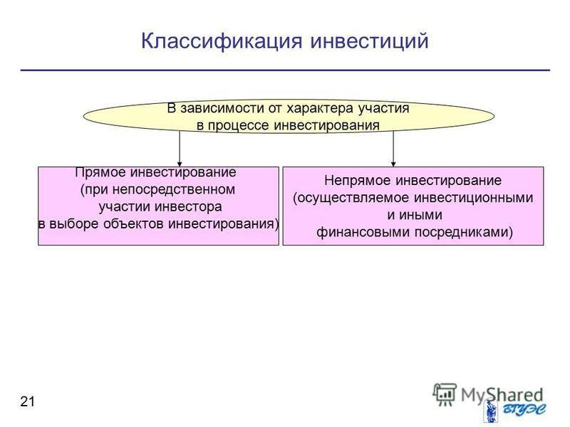 Классификация инвестиций 21 В зависимости от характера участия в процессе инвестирования Прямое инвестирование (при непосредственном участии инвестора в выборе объектов инвестирования) Непрямое инвестирование (осуществляемое инвестиционными и иными ф