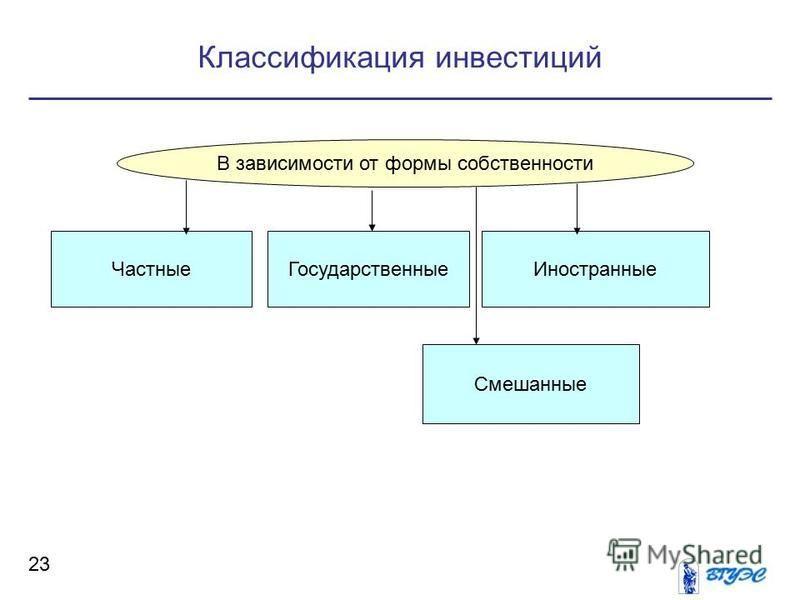 Классификация инвестиций 23 В зависимости от формы собственности Частные ГосударственныеИностранные Смешанные