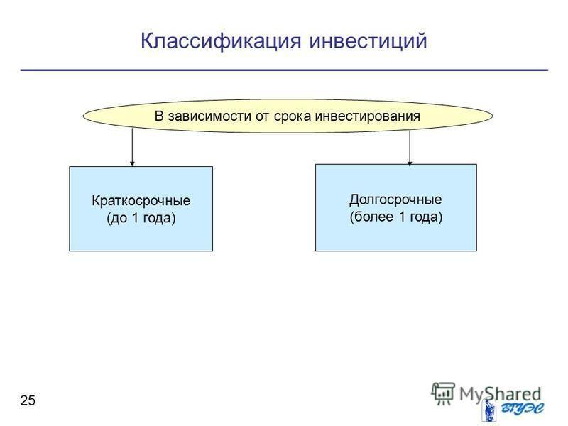Классификация инвестиций 25 В зависимости от срока инвестирования Краткосрочные (до 1 года) Долгосрочные (более 1 года)