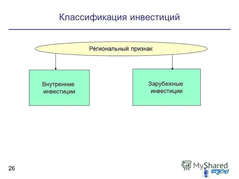 Классификация инвестиций 26 Региональный признак Внутренние инвестиции Зарубежные инвестиции