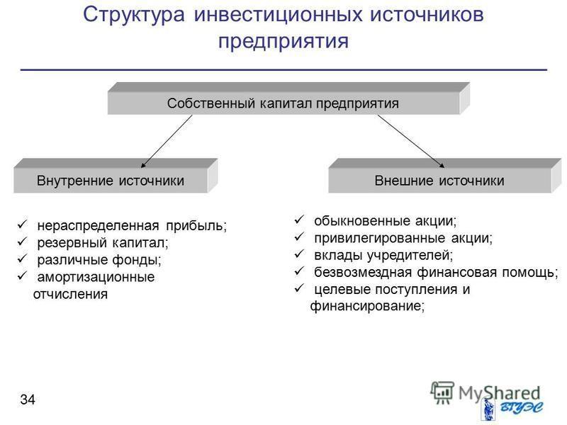 Структура инвестиционных источников предприятия 34 Собственный капитал предприятия Внутренние источники Внешние источники нераспределенная прибыль; резервный капитал; различные фонды; амортизационные отчисления обыкновенные акции; привилегированные а