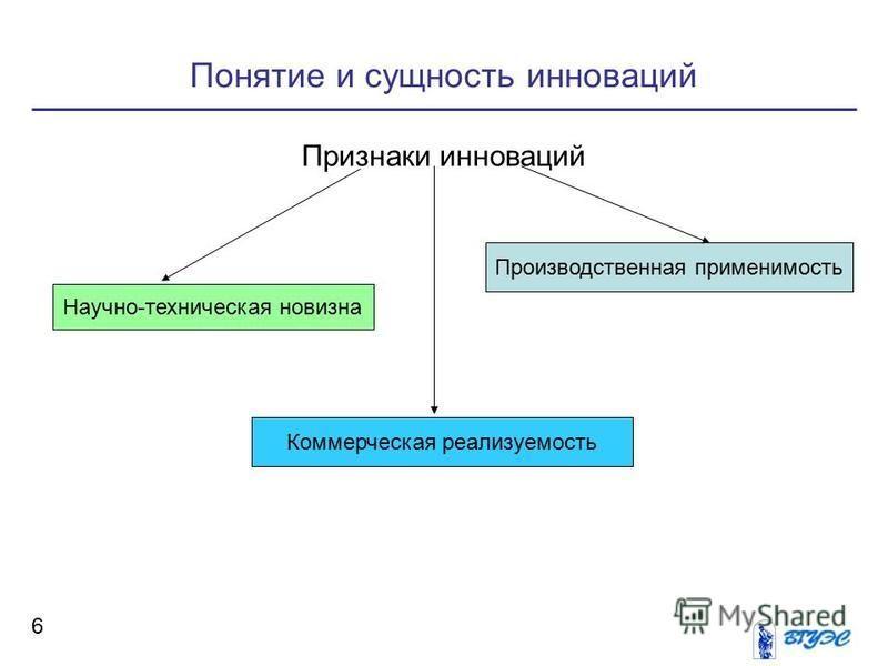 Понятие и сущность инноваций 6 Признаки инноваций Научно-техническая новизна Производственная применимость Коммерческая реализуемость