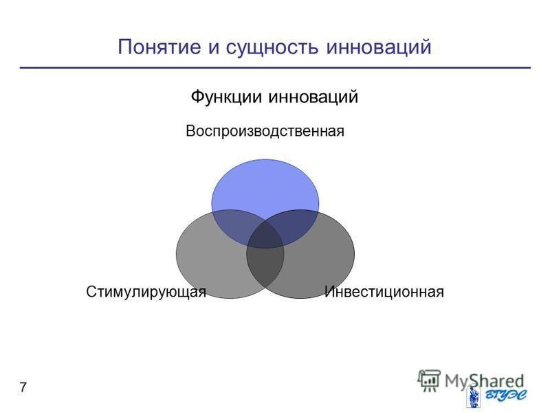 Понятие и сущность инноваций 7 Функции инноваций Воспроизводственная Инвестиционная Стимулирующая