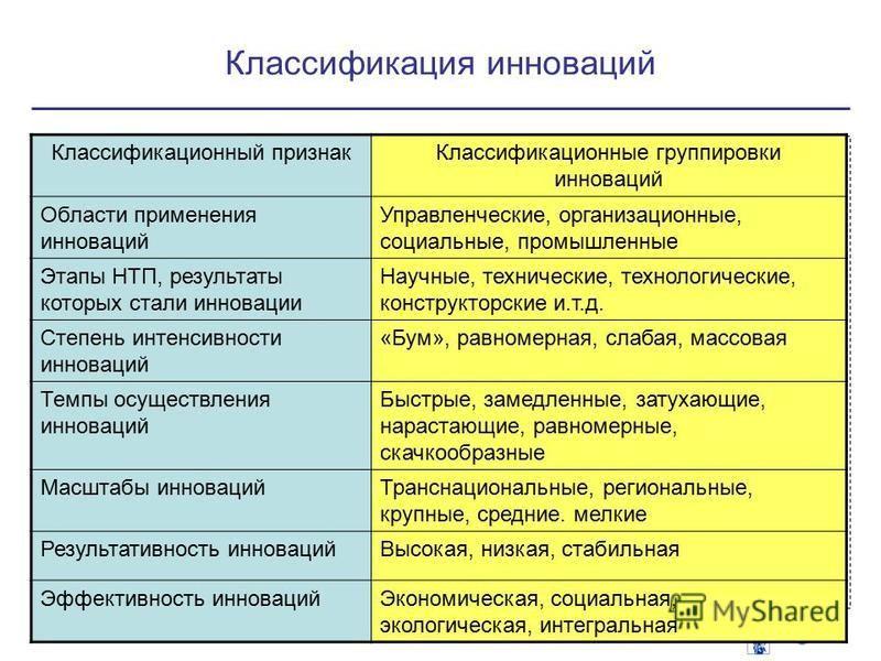Классификация инноваций 8 Классификационный признак Классификационные группировки инноваций Области применения инноваций Управленческие, организационные, социальные, промышленные Этапы НТП, результаты которых стали инновации Научные, технические, тех