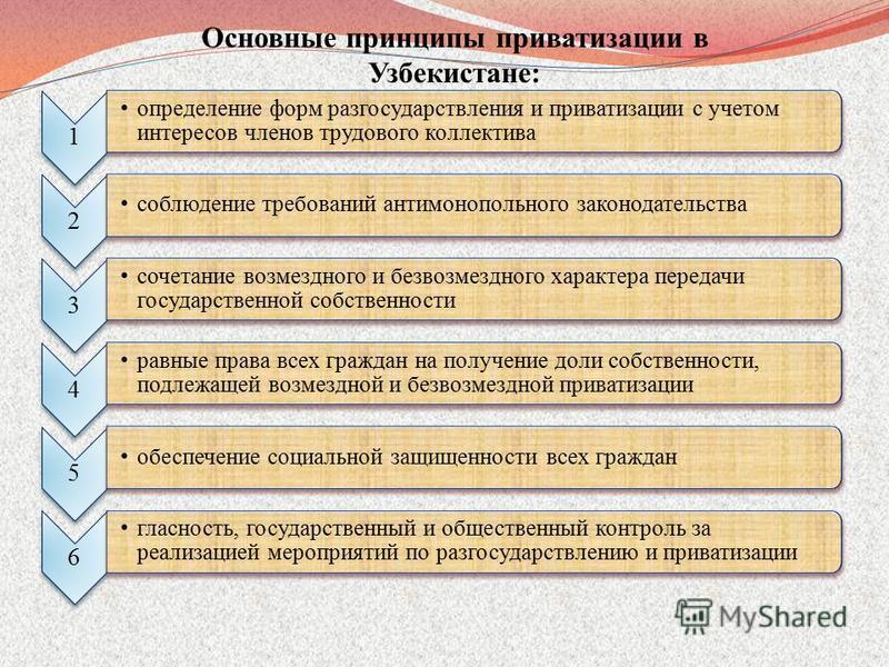 Основные принципы приватизации в Узбекистане: 1 определение форм разгосударствления и приватизации с учетом интересов членов трудового коллектива 2 соблюдение требований антимонопольного законодательства 3 сочетание возмездного и безвозмездного харак