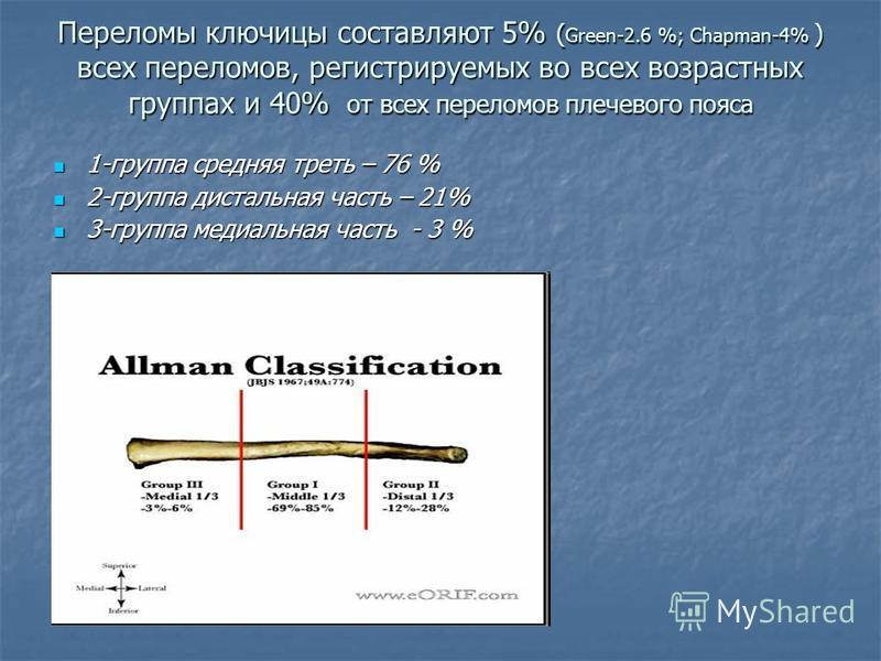 Переломы ключицы составляют 5% ( Green-2.6 %; Chapman-4% ) всех переломов, регистрируемых во всех возрастных группах и 40% от всех переломов плечевого пояса 1-группа средняя треть – 76 % 1-группа средняя треть – 76 % 2-группа дистальная часть – 21% 2