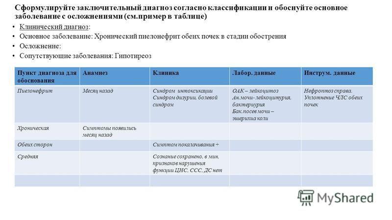 Сформулируйте заключительный диагноз согласно классификации и обоснуйте основное заболевание с осложнениями (см.пример в таблице) Клинический диагноз: Основное заболевание: Хронический пиелонефрит обеих почек в стадии обострения Осложнение: Сопутству