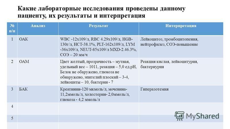 Какие лабораторные исследования проведены данному пациенту, их результаты и интерпретация п/п Анализ РезультатИнтерпретация 1ОАКWBC -12x109/л, RBC 4.29x109/л, HGB- 130 г/л, HCT-38.1%, PLT-162x109/л, LYM -36x109/л, NEUT-85x109/л MXD-2.46.3%, СОЭ – 20