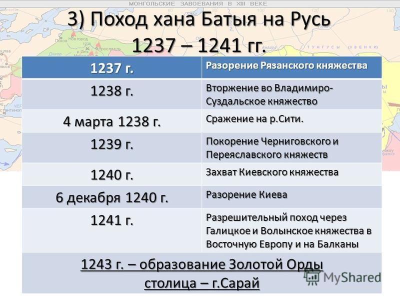 3) Поход хана Батыя на Русь 1237 – 1241 гг. 1237 г. Разорение Рязанского княжества 1238 г. Вторжение во Владимиро- Суздальское княжество 4 марта 1238 г. Сражение на р.Сити. 1239 г. Покорение Черниговского и Переяславского княжеств 1240 г. Захват Киев