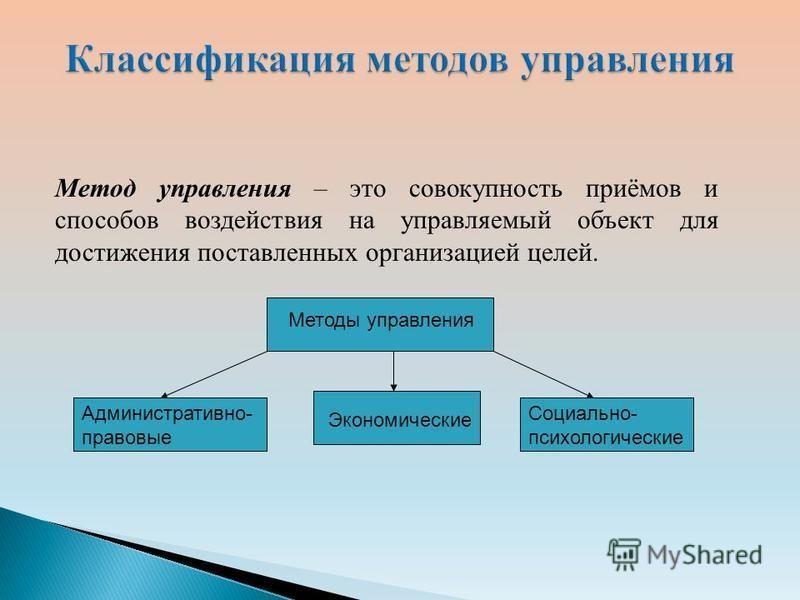 Административно- правовые Экономические Социально- психологические Методы управления Метод управления – это совокупность приёмов и способов воздействия на управляемый объект для достижения поставленных организацией целей.