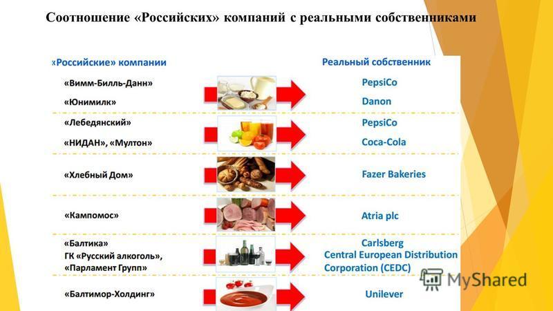 Соотношение «Российских» компаний с реальными собственниками
