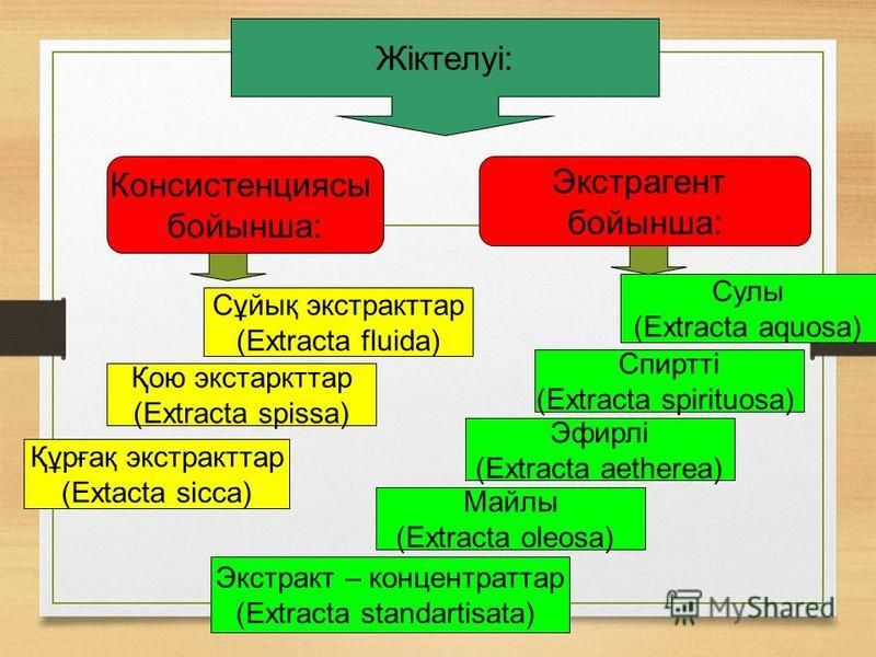 Жіктелуі: Консистенциясы бойынша: Экстрагент бойынша: Сулы (Extracta aquosa) Экстракт – концентратор (Extracta standartisata) Спиртті (Extracta spirituosa) Эфирлі (Extracta aetherea) Майлы (Extracta oleosa) Құрғақ экстрактор (Extacta sicca) Қою экстр