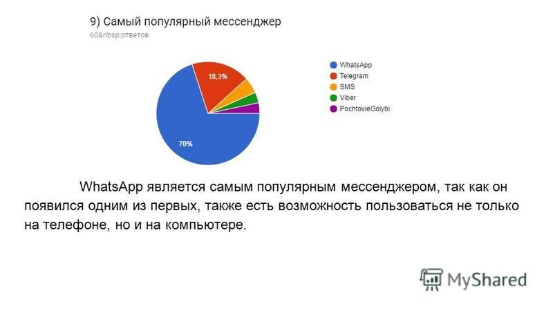 WhatsApp является самым популярным мессенджером, так как он появился одним из первых, также есть возможность пользоваться не только на телефоне, но и на компьютере.