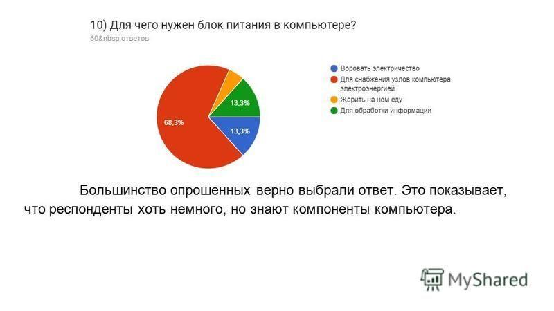 Большинство опрошенных верно выбрали ответ. Это показывает, что респонденты хоть немного, но знают компоненты компьютера.