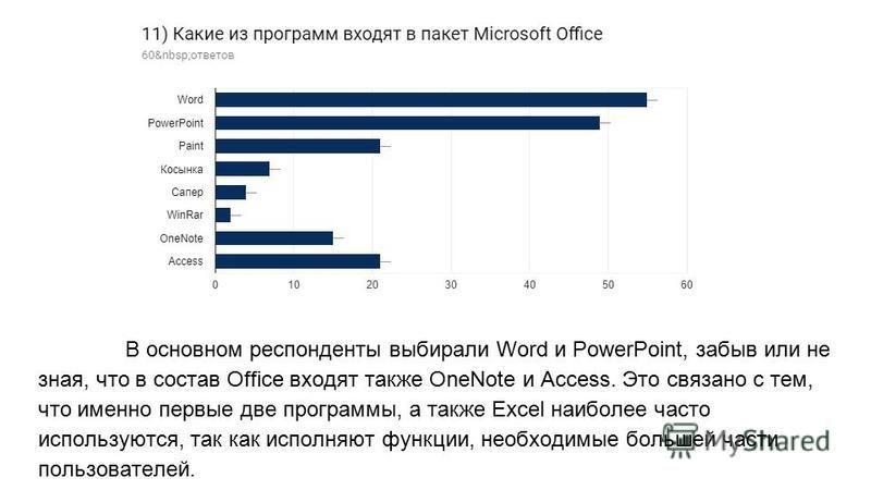В основном респонденты выбирали Word и PowerPoint, забыв или не зная, что в состав Office входят также OneNote и Access. Это связано с тем, что именно первые две программы, а также Excel наиболее часто используются, так как исполняют функции, необход