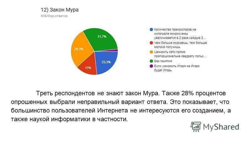 Треть респондентов не знают закон Мура. Также 28% процентов опрошенных выбрали неправильный вариант ответа. Это показывает, что большинство пользователей Интернета не интересуются его созданием, а также наукой информатики в частности.