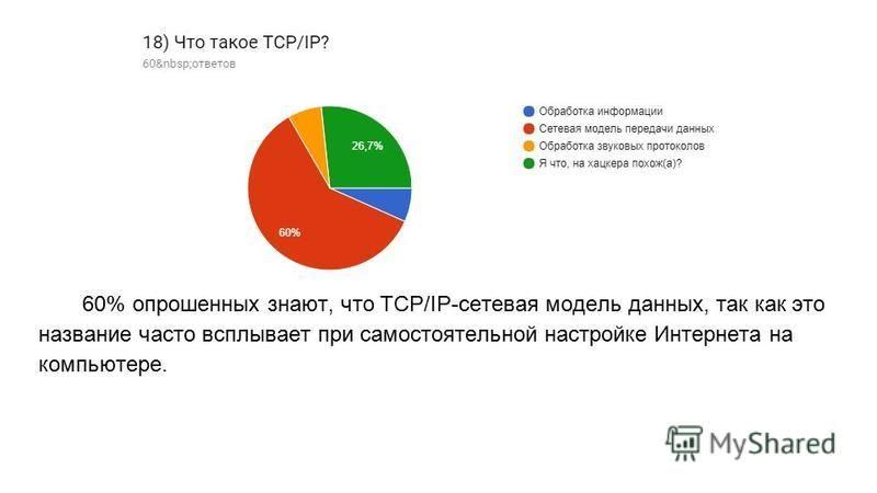 60% опрошенных знают, что TCP/IP-сетевая модель данных, так как это название часто всплывает при самостоятельной настройке Интернета на компьютере.