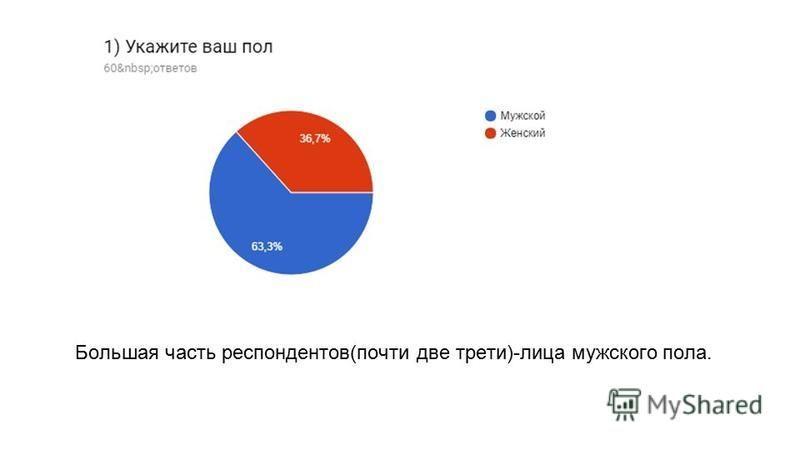 Большая часть респондентов(почти две трети)-лица мужского пола.