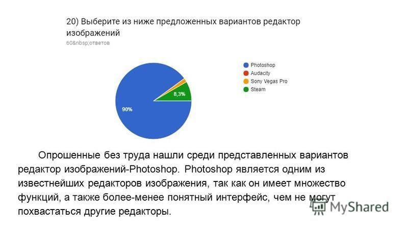 Опрошенные без труда нашли среди представленных вариантов редактор изображений-Photoshop. Photoshop является одним из известнейших редакторов изображения, так как он имеет множество функций, а также более-менее понятный интерфейс, чем не могут похвас