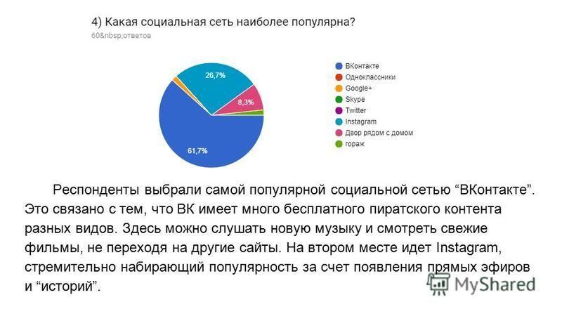 Респонденты выбрали самой популярной социальной сетью ВКонтакте. Это связано с тем, что ВК имеет много бесплатного пиратского контента разных видов. Здесь можно слушать новую музыку и смотреть свежие фильмы, не переходя на другие сайты. На втором мес