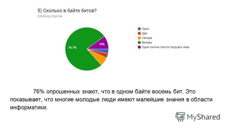 76% опрошенных знают, что в одном байте восемь бит. Это показывает, что многие молодые люди имеют малейшие знания в области информатики.