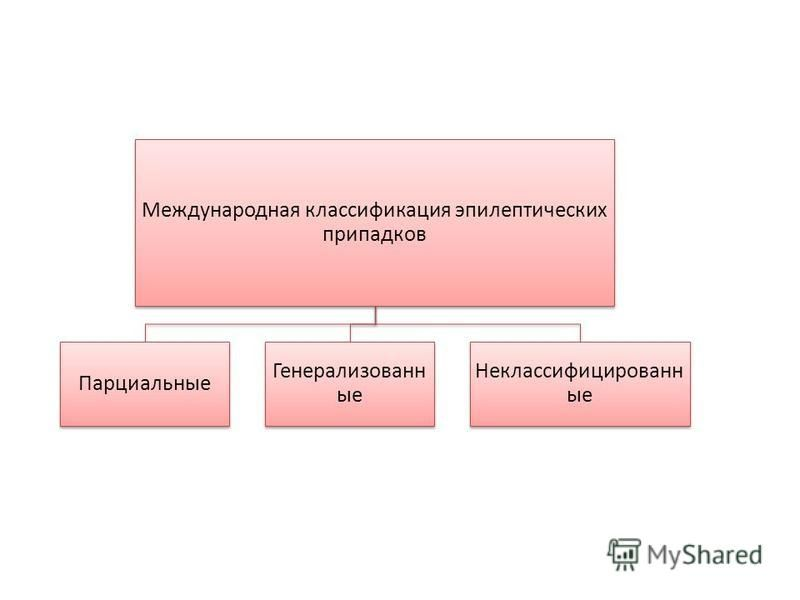 Международная классификация эпилептических припадков Парциальные Генерализованн ые Неклассифицированн ые