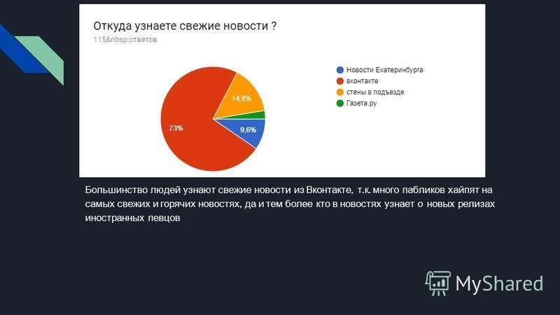 Большинство людей узнают свежие новости из Вконтакте, т. к. много павликов хай пятна самых свежих и горячих новостях, да и тем более кто в новостях узнает о новых релизах иностранных певцов