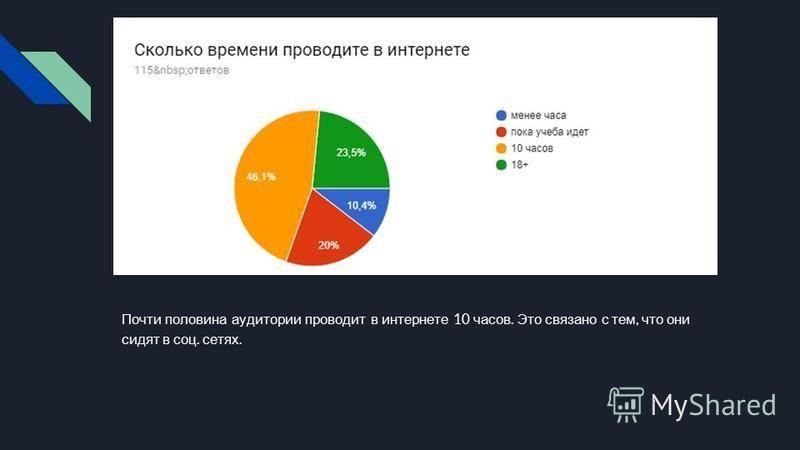 Почти половина аудитории проводит в интернете 10 часов. Это связано с тем, что они сидят в соц. сетях.
