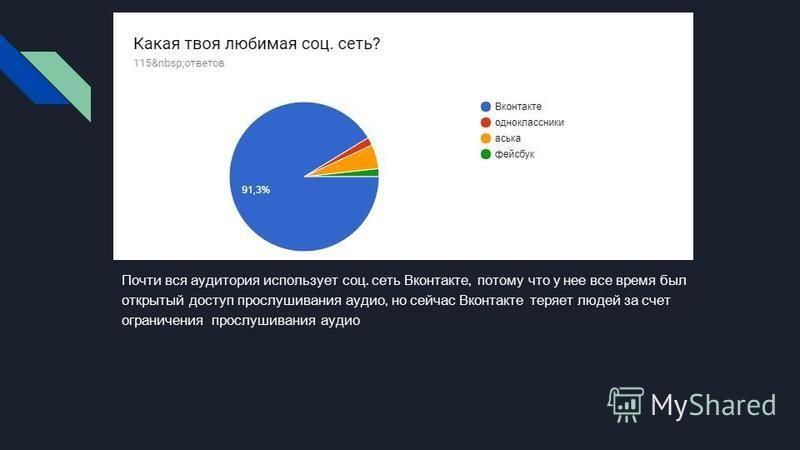 Почти вся аудитория использует соц. сеть Вконтакте, потому что у нее все время был открытый доступ прослушивания аудио, но сейчас Вконтакте теряет людей за счет ограничения прослушивания аудио