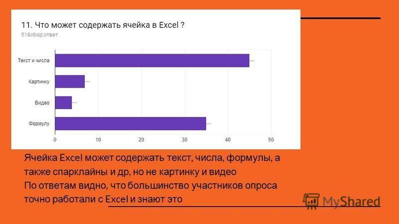 Ячейка Excel может содержать текст, числа, формулы, а также спарклайны и др, но не картинку и видео По ответам видно, что большинство участников опроса точно работали с Excel и знают это