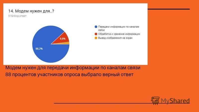 Модем нужен для передачи информации по каналам связи 88 процентов участников опроса выбрало верный ответ