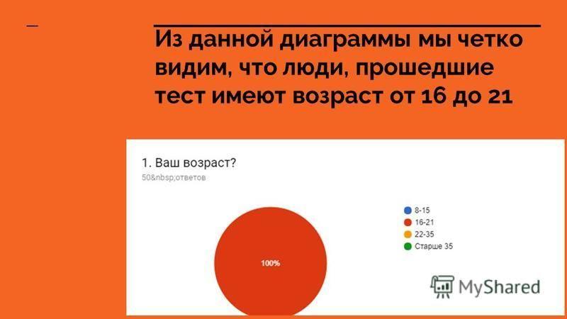 Из данной диаграммы мы четко видим, что люди, прошедшие тест имеют возраст от 16 до 21
