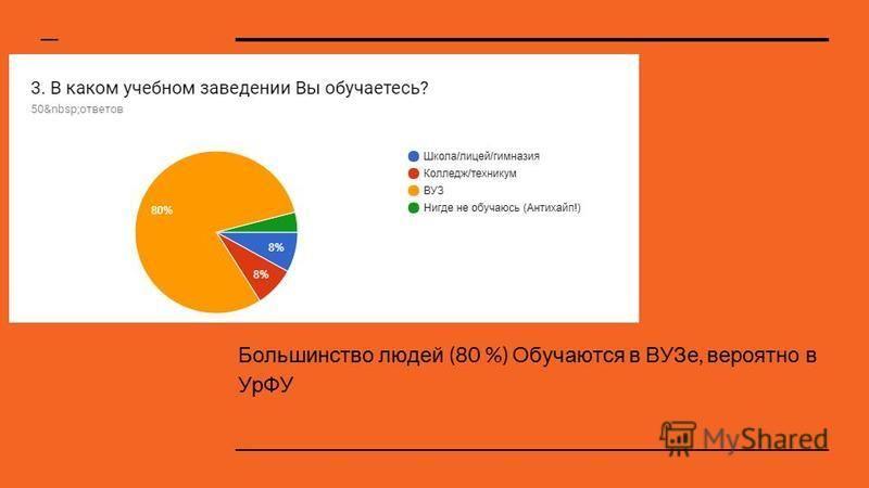 Большинство людей (80 %) Обучаются в ВУЗе, вероятно в УрФУ