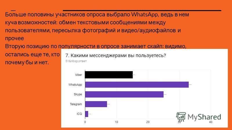 Больше половины участников опроса выбрало WhatsApp, ведь в нем куча возможностей : обмен текстовыми сообщениями между пользователями, пересылка фотографий и видео / аудиофайлов и прочее Вторую позицию по популярности в опросе занимает скайп : видимо,