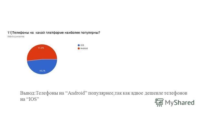 Вывод:Телефоны на Android популярнее,так как вдвое дешевле телефонов на IOS