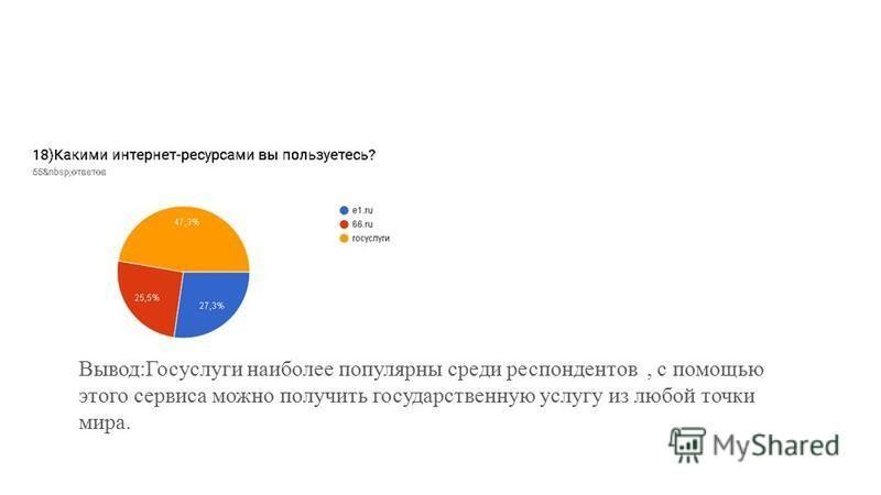 Вывод:Госуслуги наиболее популярны среди респондентов, с помощью этого сервиса можно получить государственную услугу из любой точки мира.